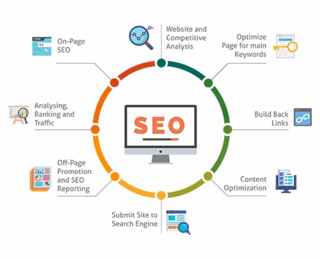 The very first step is to have SEO-friendly website and relevant content.